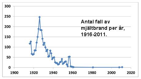 bild av antalet fall av mjältbrand per år 1916-1961